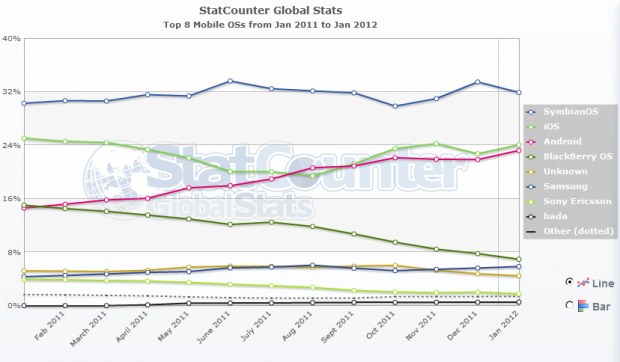 Google wreszcie bierze motorol apple powinno si ba for Statcounter global stats