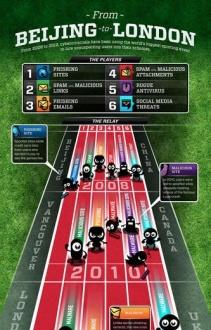 Igrzyska Olimpijskie gratką dla cybeprzestępców [infografika]