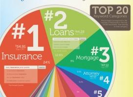"""Google najwięcej zarabia na """"ubezpieczeniach"""" i """"kredytach"""""""