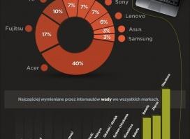 Opinie w wyszukiwarkach - raport OX Media