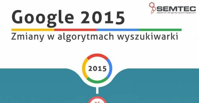 Tak zmieniało się Google w zeszłym roku [INFOGRAFIKA]