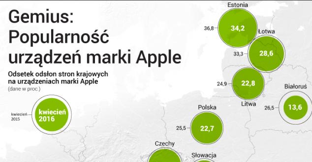 Na Białorusi udział iPhone'ów i iPadów w sieci spadł dwukrotnie