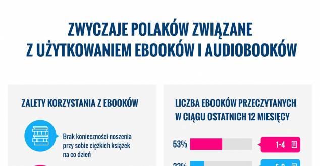 Co napędza sprzedaż e-booków i audiobooków? [INFOGRAFIKA]