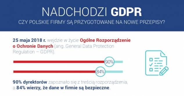 Polskie firmy nadal nie są przygotowane do wdrożenia rozporządzenia GDPR [INFOGRAFIKA]