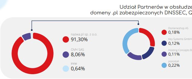 Drugi kwartał zamknął się liczbą ponad 2,57 mln domen z końcówką .pl