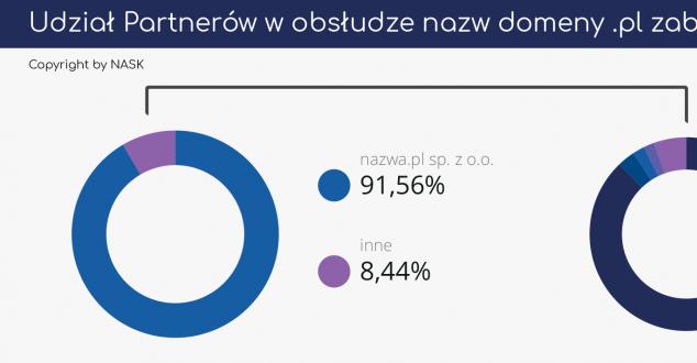 W Polsce zarejestrowanych jest prawie 2,6 mln nazw domen