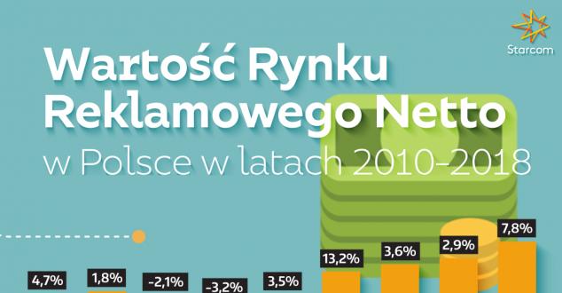9,5 mld zł wydano na reklamę w Polsce. To o 7,8 procent więcej niż rok wcześniej