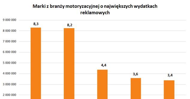 Branża motoryzacyjna w sierpniu 2019 r. przeznaczyła ponad 52,4 mln zł na reklamę w mediach tradycyjnych