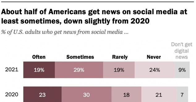 Rola Facebooka w dostarczaniu informacji spada