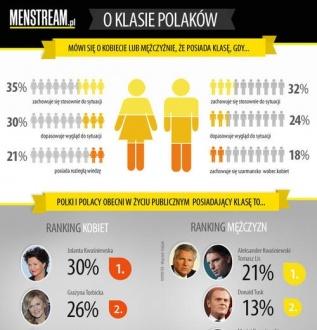 Kto ma klasę? Użytkownicy MenStream.pl zdecydowali