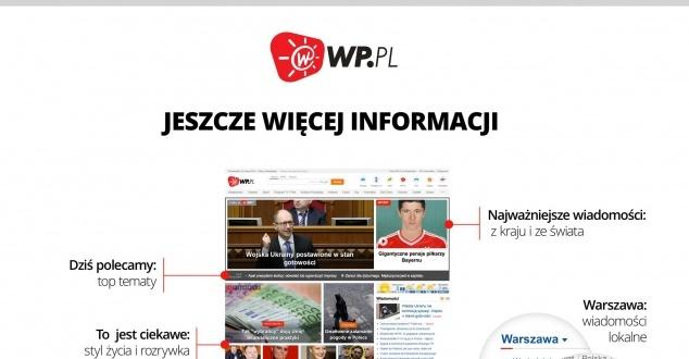 WP.pl dalej porządkuje portfolio