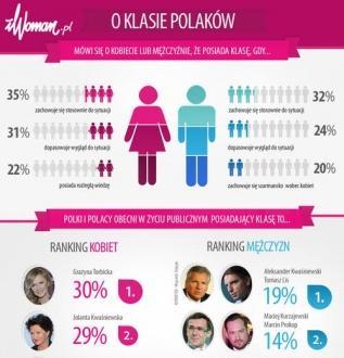 Młode internautki oceniają klasę Polaków. Torbicka, Kwaśniewki i Lis w czołówce