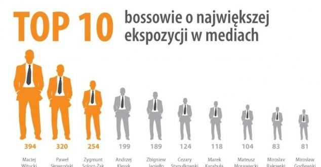 Oto najbardziej medialni szefowie w Polsce