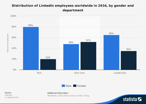 64144_statistic_id311748_linkedin_-global-corporate-demography-2016-by-gender-and-department.png
