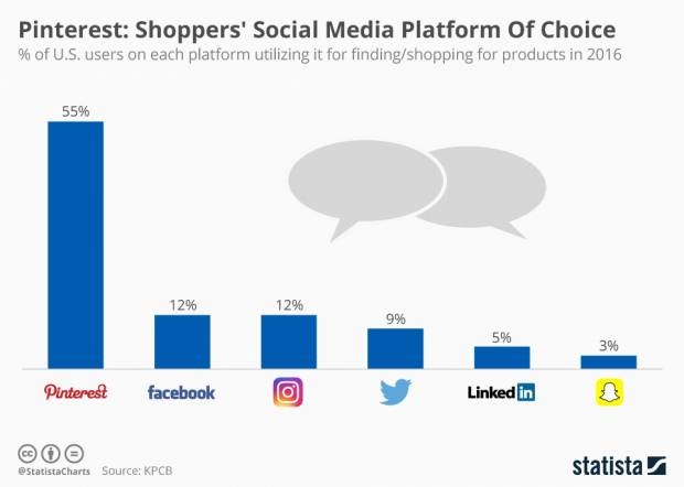 64233_chartoftheday_7025_pinterest_shoppers_social_media_platform_of_choice_n.jpg