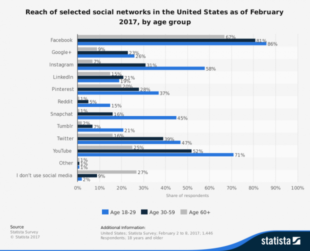 64234_statistic_id305245_us-usage-reach-of-leading-social-networks-2017-by-age-group.png