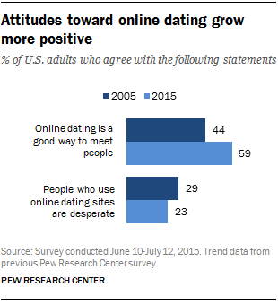 65756_ft_16.02.29_onlinedating_attitudes.png
