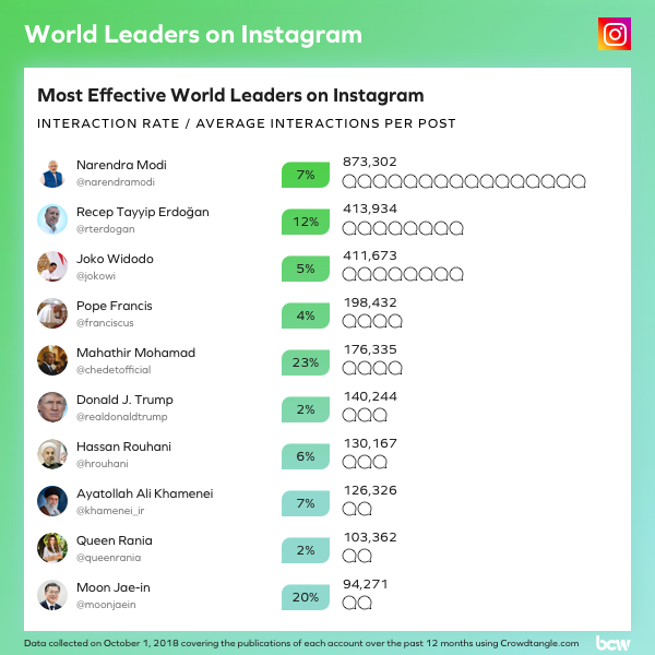 66666_most-effective-world-leaders-on-instagram.png