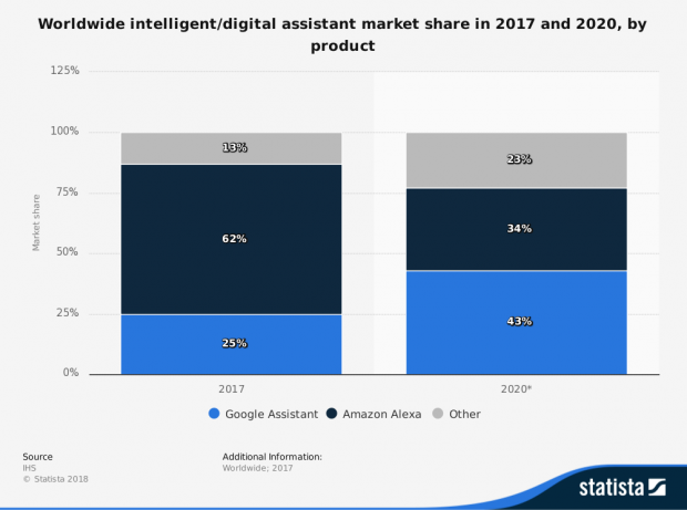 66784_statistic_id789633_global-intelligent-assistant-market-share-2017-and-2020.png