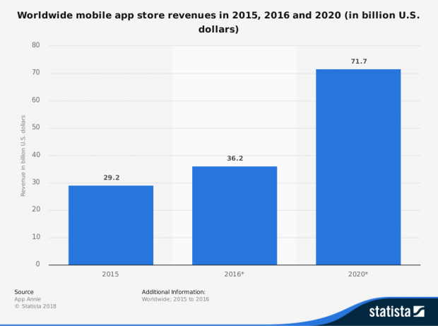 67203_statistic_id220186_total-global-mobile-app-store-revenues-2015-2020.png