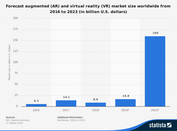 Forecast augmented (AR) and virtual reality (VR) market size worldwide from 2016 to 2023 (in billion U.S. dollars) | źródło: Statista