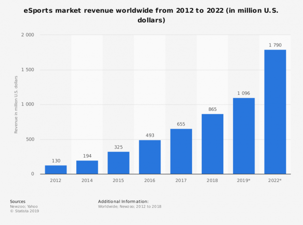 67866_statistic_id490522_revenue-of-the-global-esports-market-2012-2022.png