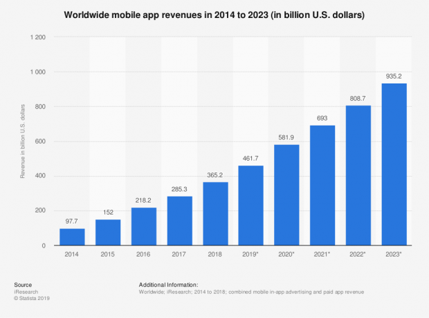 68103_statistic_id269025_total-global-mobile-app-revenues-2014-2023.png