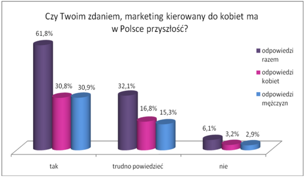 Fot.: MarketingKobiet.pl