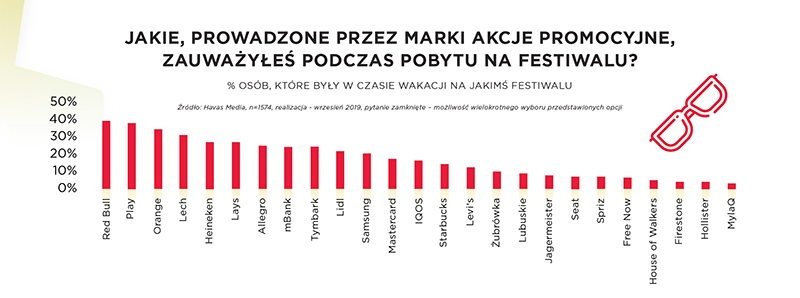 fot. Havas Media Group Poland