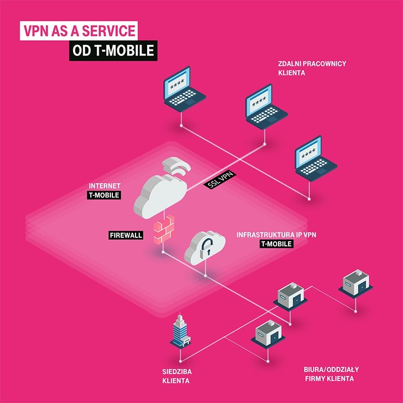 VPN as a Service, fot. T-Mobile