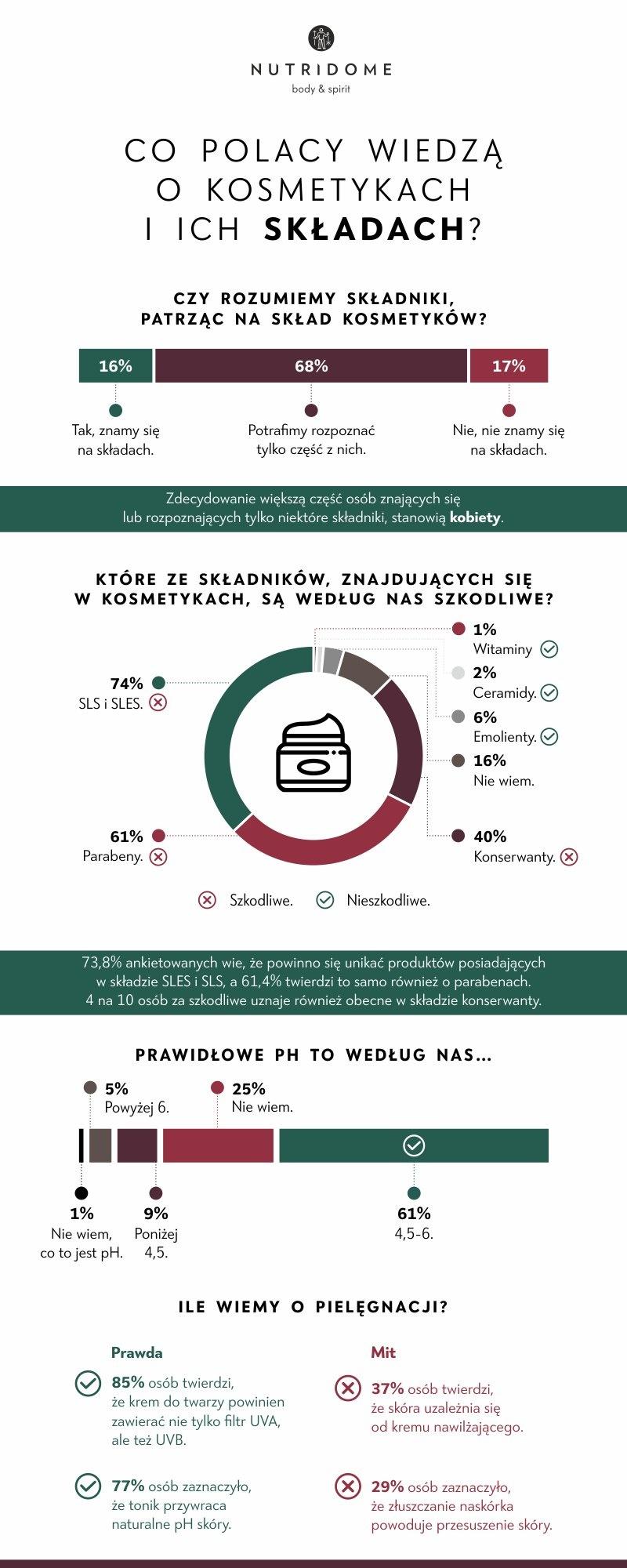 kosmetyki 1, fot. nutridome.pl