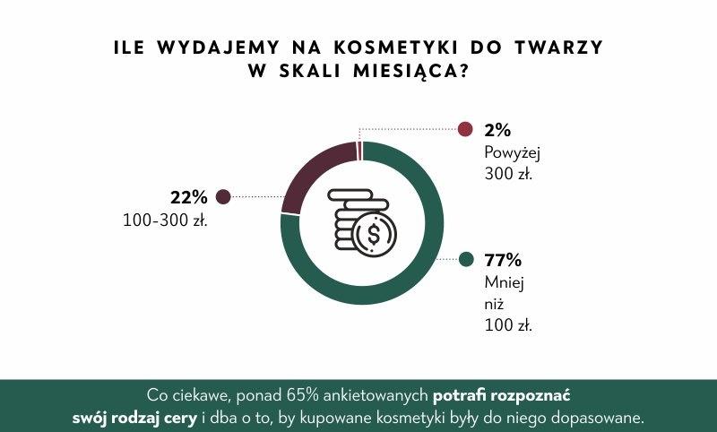 kosmetyki 2, fot. nutridome.pl